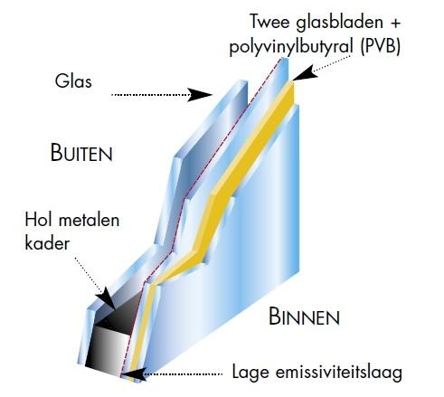 HR++ isolatieglas met een zijde gelaagd veiligheidsglas